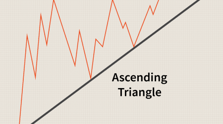 Guide to Trading the Triangles Pattern on Quotex