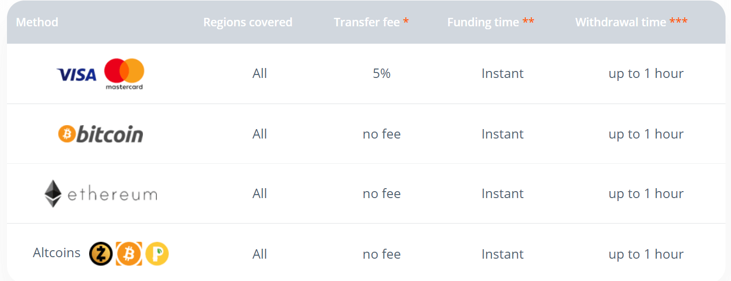 How to Deposit Money in Raceoption